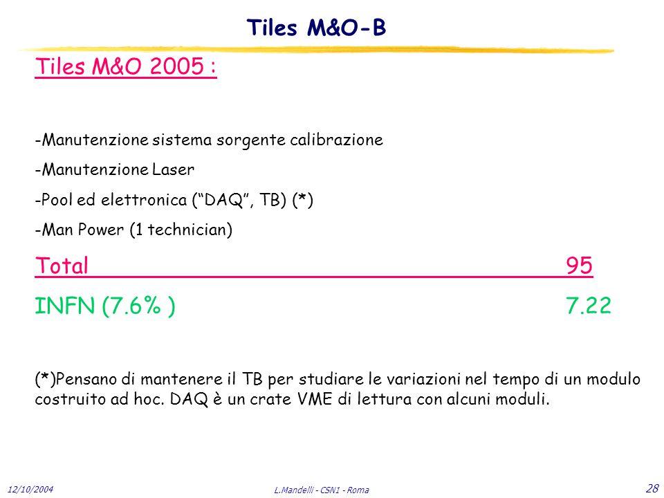 12/10/2004 L.Mandelli - CSN1 - Roma 28 Tiles M&O 2005 : -Manutenzione sistema sorgente calibrazione -Manutenzione Laser -Pool ed elettronica ( DAQ , TB) (*) -Man Power (1 technician) Total95 INFN (7.6% ) 7.22 (*)Pensano di mantenere il TB per studiare le variazioni nel tempo di un modulo costruito ad hoc.