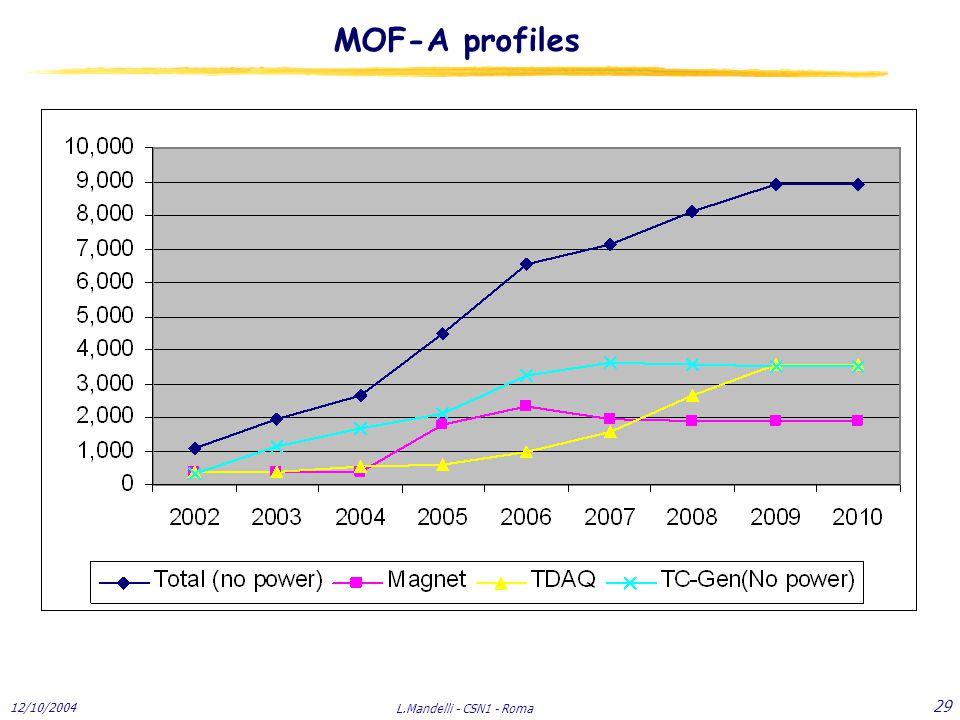 12/10/2004 L.Mandelli - CSN1 - Roma 29 MOF-A profiles