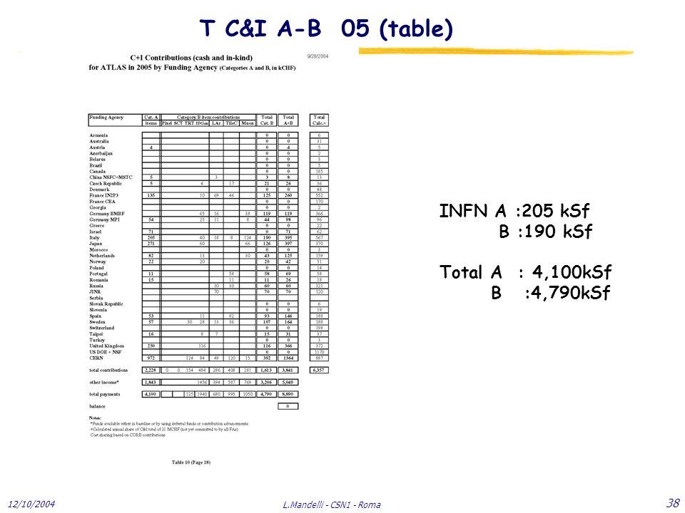 12/10/2004 L.Mandelli - CSN1 - Roma 38 T C&I A-B 05 (table) INFN A :205 kSf B :190 kSf Total A : 4,100kSf B :4,790kSf