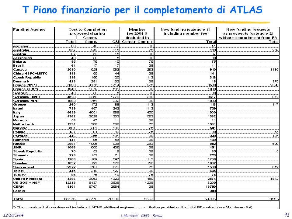 12/10/2004 L.Mandelli - CSN1 - Roma 41 T Piano finanziario per il completamento di ATLAS