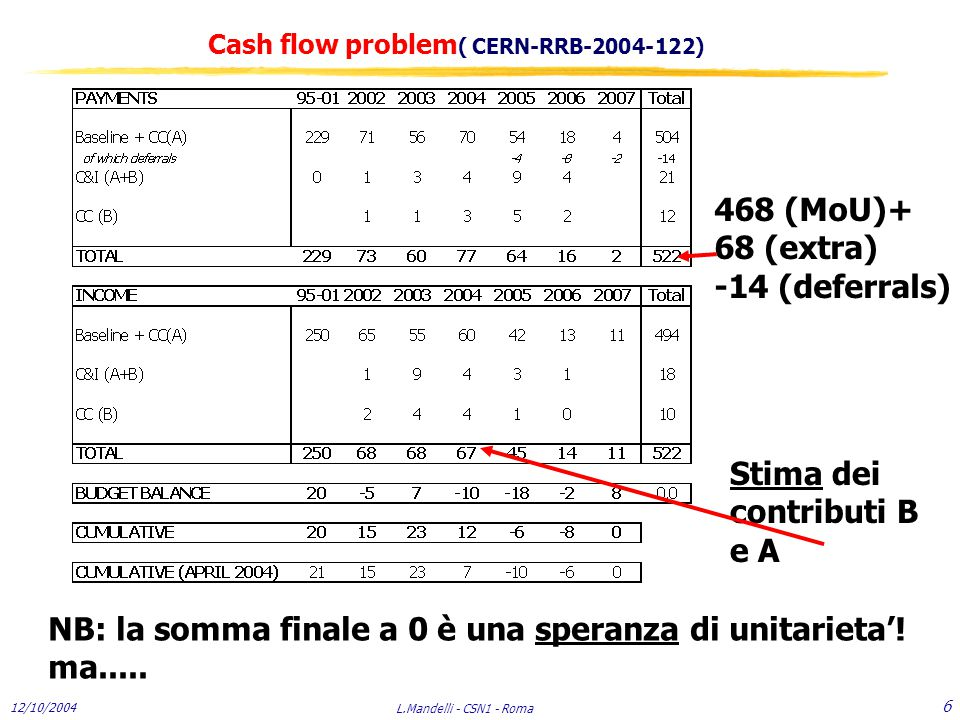 12/10/2004 L.Mandelli - CSN1 - Roma 7 Major concerns for 2005 (M.N.