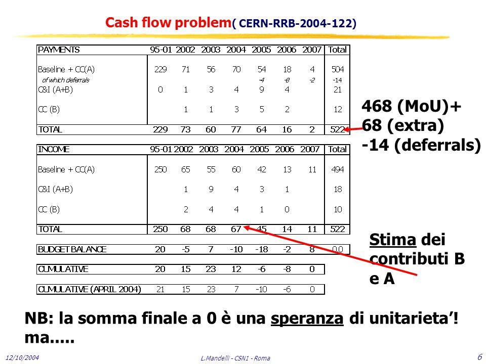 12/10/2004 L.Mandelli - CSN1 - Roma 6 Cash flow problem ( CERN-RRB-2004-122) 468 (MoU)+ 68 (extra) -14 (deferrals) Stima dei contributi B e A NB: la somma finale a 0 è una speranza di unitarieta'.