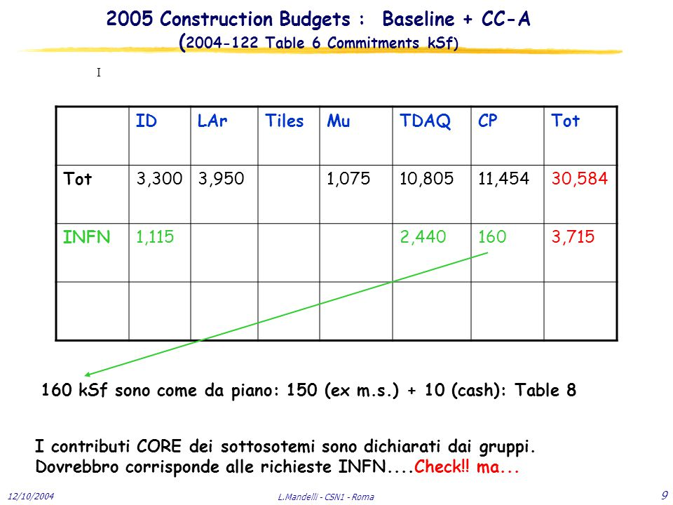 12/10/2004 L.Mandelli - CSN1 - Roma 9 2005 Construction Budgets : Baseline + CC-A ( 2004-122 Table 6 Commitments kSf ) I IDLArTilesMuTDAQCPTot 3,3003,