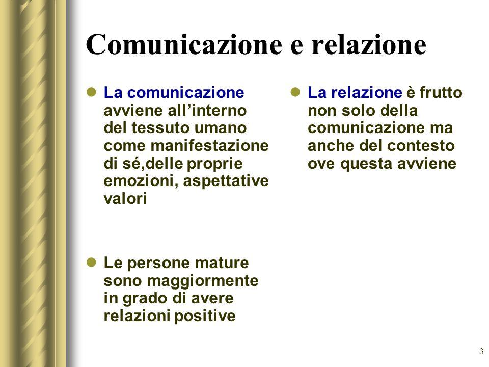 3 Comunicazione e relazione La comunicazione avviene all'interno del tessuto umano come manifestazione di sé,delle proprie emozioni, aspettative valori Le persone mature sono maggiormente in grado di avere relazioni positive La relazione è frutto non solo della comunicazione ma anche del contesto ove questa avviene
