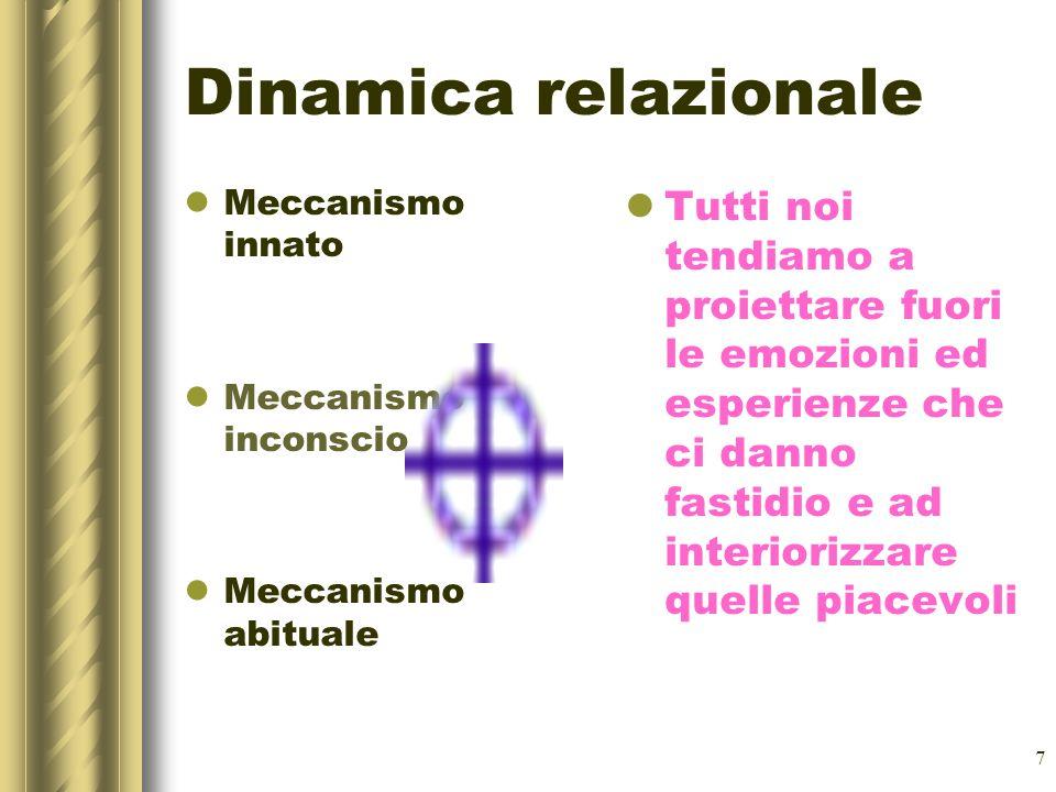 7 Dinamica relazionale Meccanismo innato Meccanismo inconscio Meccanismo abituale Tutti noi tendiamo a proiettare fuori le emozioni ed esperienze che ci danno fastidio e ad interiorizzare quelle piacevoli
