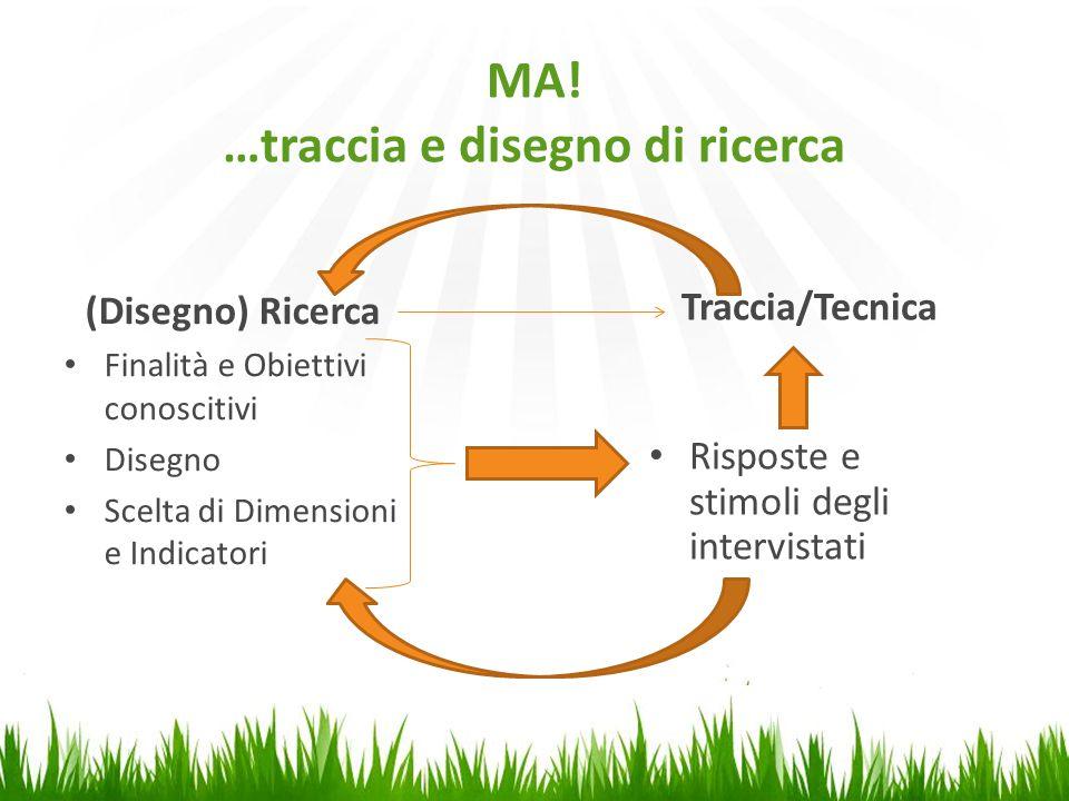 MA! …traccia e disegno di ricerca (Disegno) Ricerca Finalità e Obiettivi conoscitivi Disegno Scelta di Dimensioni e Indicatori Traccia/Tecnica Rispost