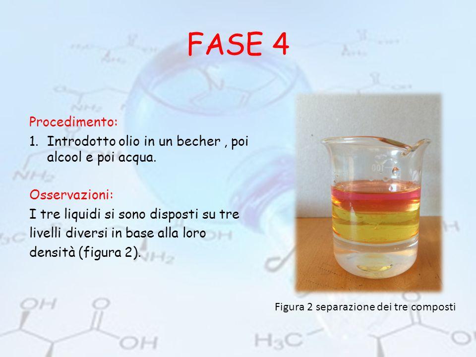 FASE 4 Procedimento: 1.Introdotto olio in un becher, poi alcool e poi acqua. Osservazioni: I tre liquidi si sono disposti su tre livelli diversi in ba