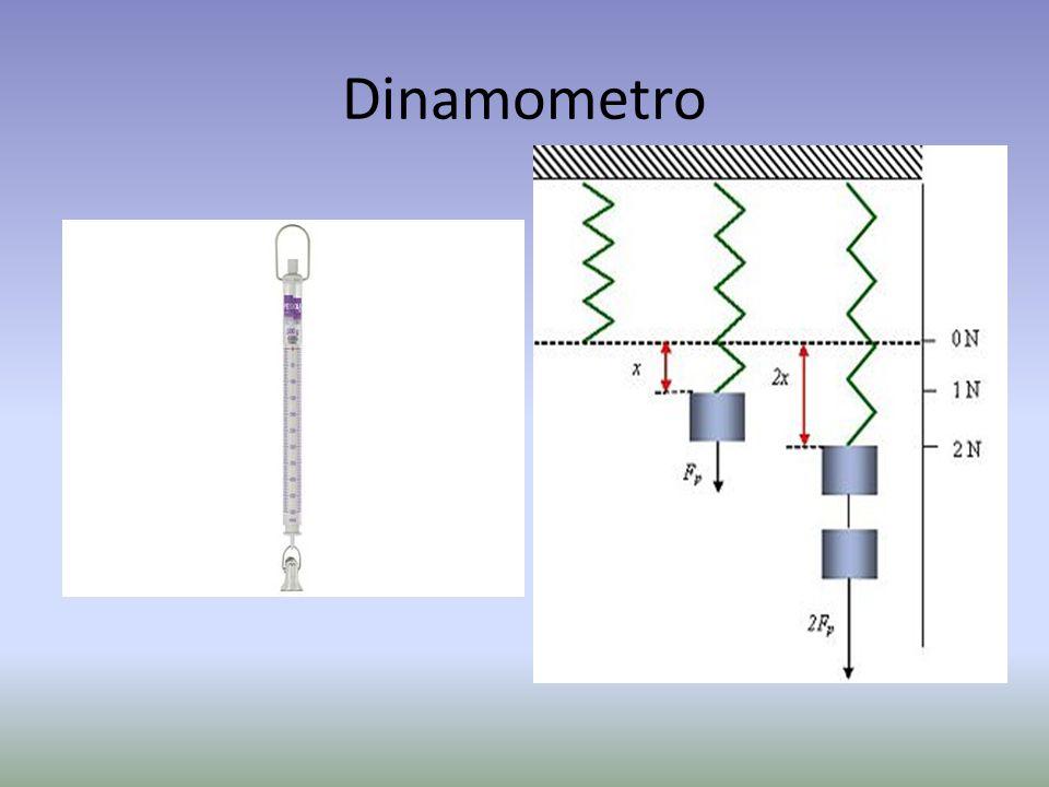 Dinamometro