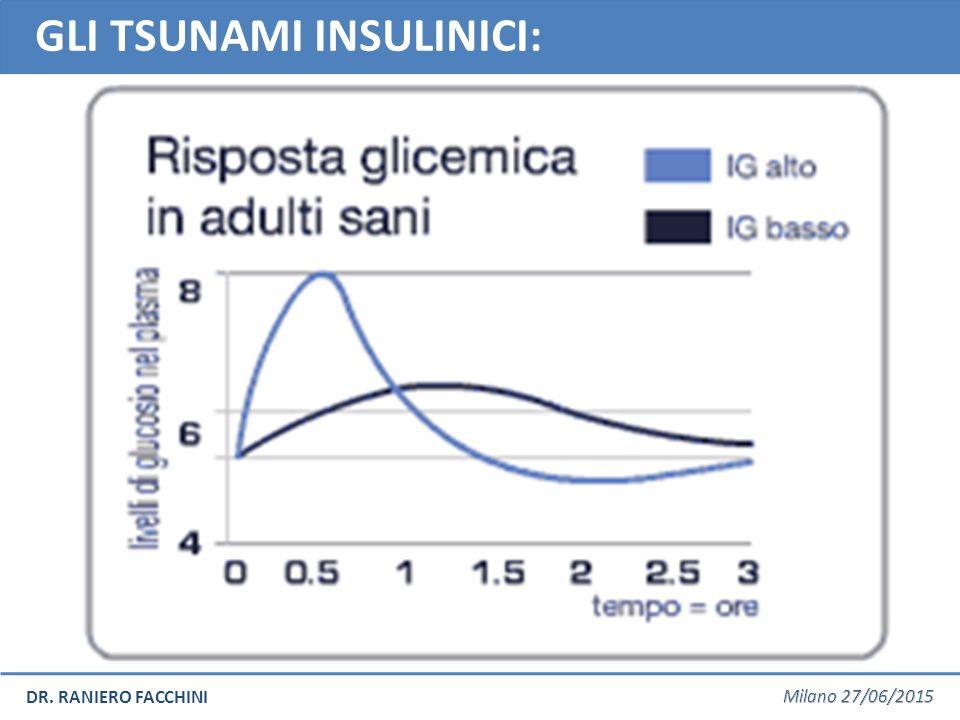 DR. RANIERO FACCHINI GLI TSUNAMI INSULINICI: