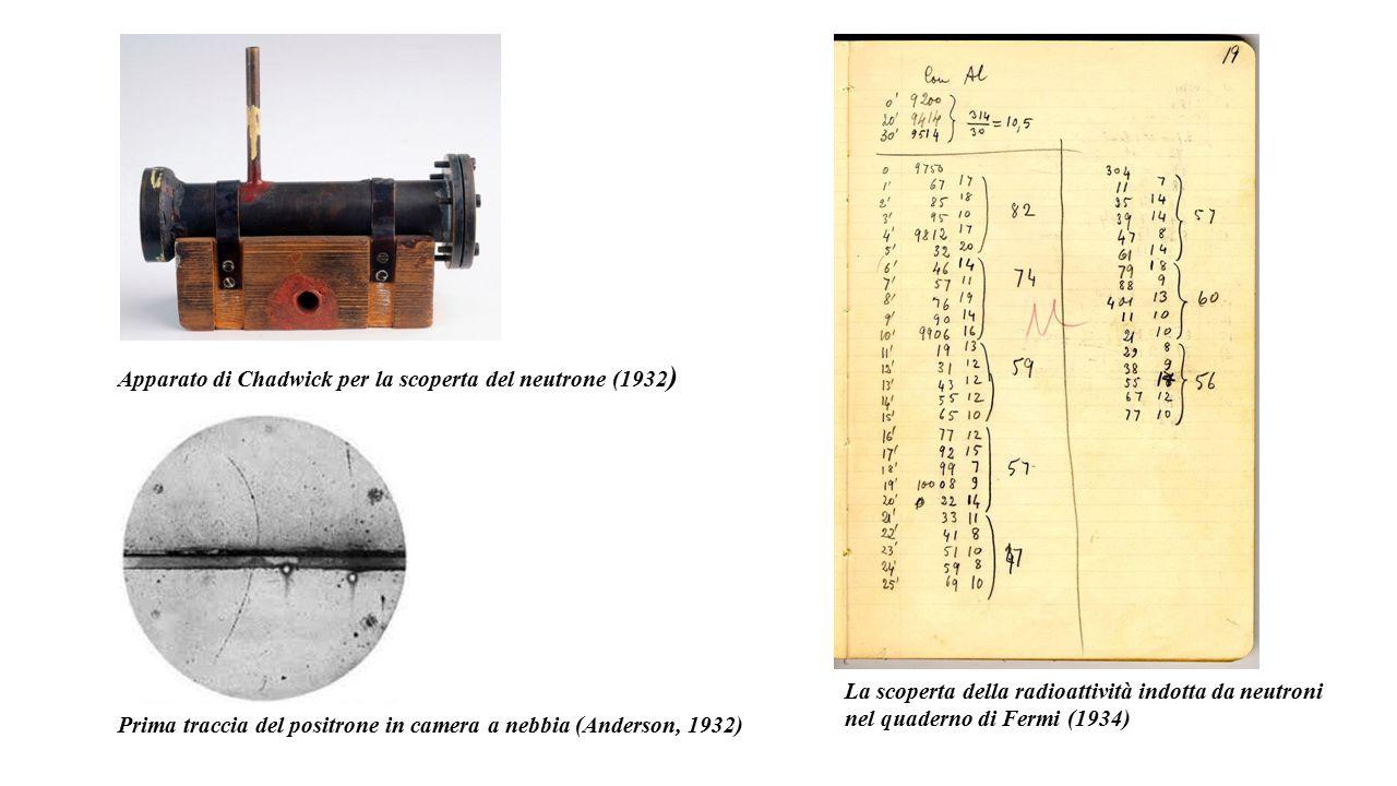 Apparato di Chadwick per la scoperta del neutrone (1932 ) Prima traccia del positrone in camera a nebbia (Anderson, 1932) La scoperta della radioattività indotta da neutroni nel quaderno di Fermi (1934)