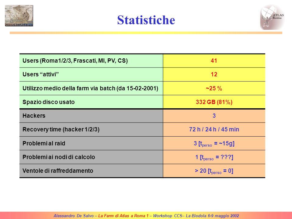 Alessandro De Salvo – La Farm di Atlas a Roma 1 – Workshop CCS– La Biodola 6-9 maggio 2002 Conclusioni 28 Nodi di calcolo Dual Processor + 2 Servers (~2.5 kSPECint95)28 Nodi di calcolo Dual Processor + 2 Servers (~2.5 kSPECint95) Installazione via kickstartInstallazione via kickstart –RedHat 6.2/7.0 CASPUR –RedHat 7.2 custom (CASPUR based) Utilizzo di 4 macchine della farm per EDGUtilizzo di 4 macchine della farm per EDG –Installazione via LCFG Monitoring via MRTG/RRDtool, Ganglia, NetsaintMonitoring via MRTG/RRDtool, Ganglia, Netsaint