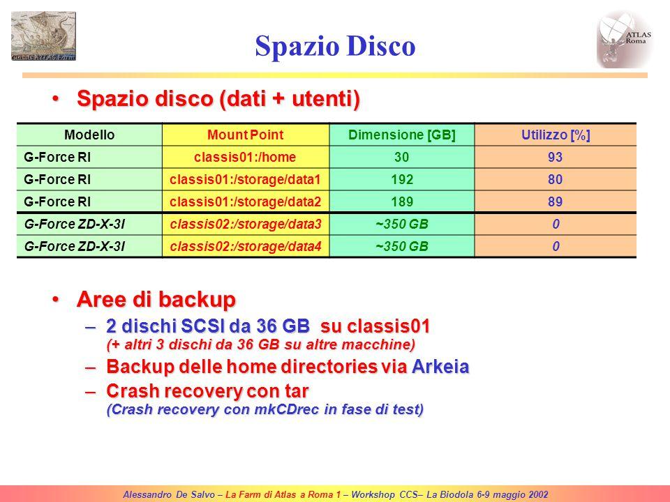 Alessandro De Salvo – La Farm di Atlas a Roma 1 – Workshop CCS– La Biodola 6-9 maggio 2002 Statistiche Users (Roma1/2/3, Frascati, MI, PV, CS)41 Users attivi 12 Utilizzo medio della farm via batch (da 15-02-2001)~25 % Spazio disco usato332 GB (81%) Hackers3 Recovery time (hacker 1/2/3)72 h / 24 h / 45 min Problemi al raid3 [t perso = ~15g] Problemi ai nodi di calcolo1 [t perso = ] Ventole di raffreddamento> 20 [t perso = 0]