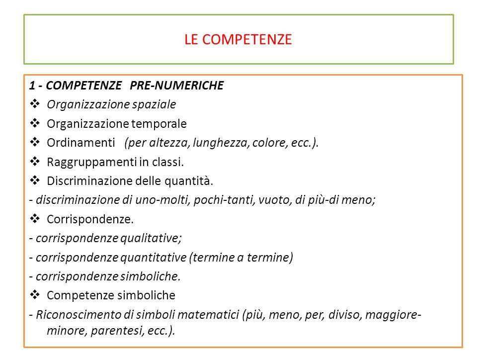 LE COMPETENZE 1 - COMPETENZE PRE-NUMERICHE  Organizzazione spaziale  Organizzazione temporale  Ordinamenti (per altezza, lunghezza, colore, ecc.).
