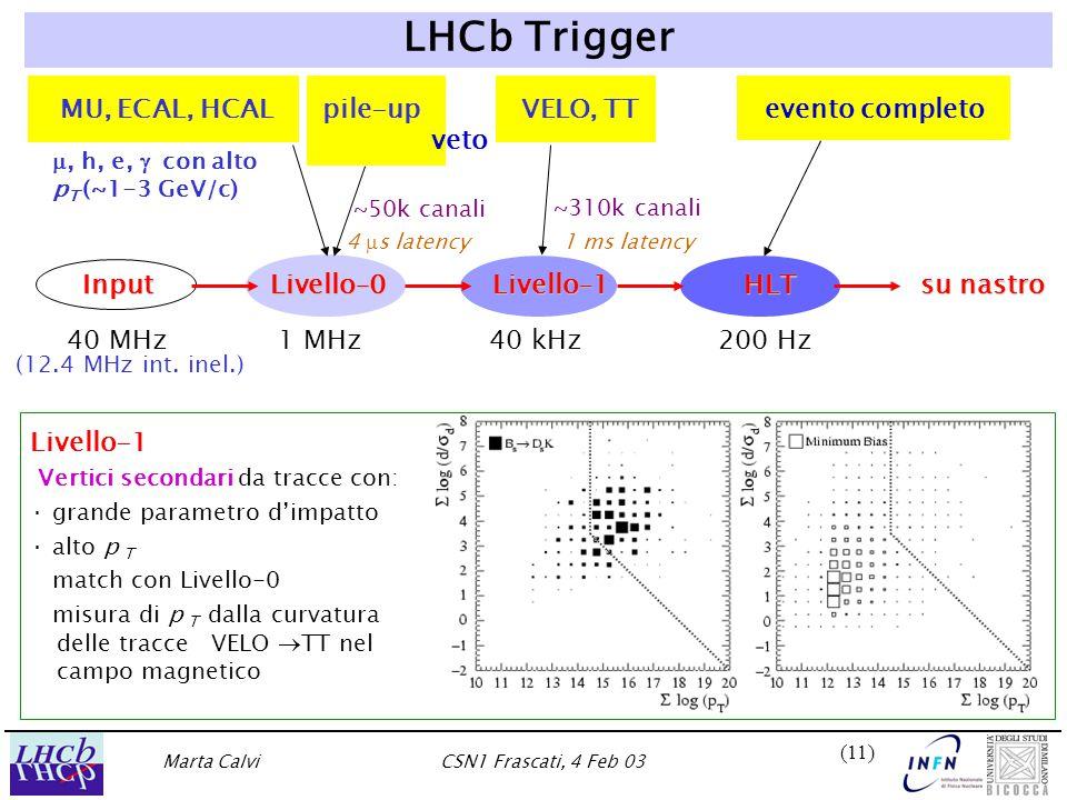 Marta CalviCSN1 Frascati, 4 Feb 03 (11) LHCb Trigger MU, ECAL, HCAL pile-up VELO, TT evento completo veto 40 MHz 1 MHz 40 kHz 200 Hz (12.4 MHz int. in