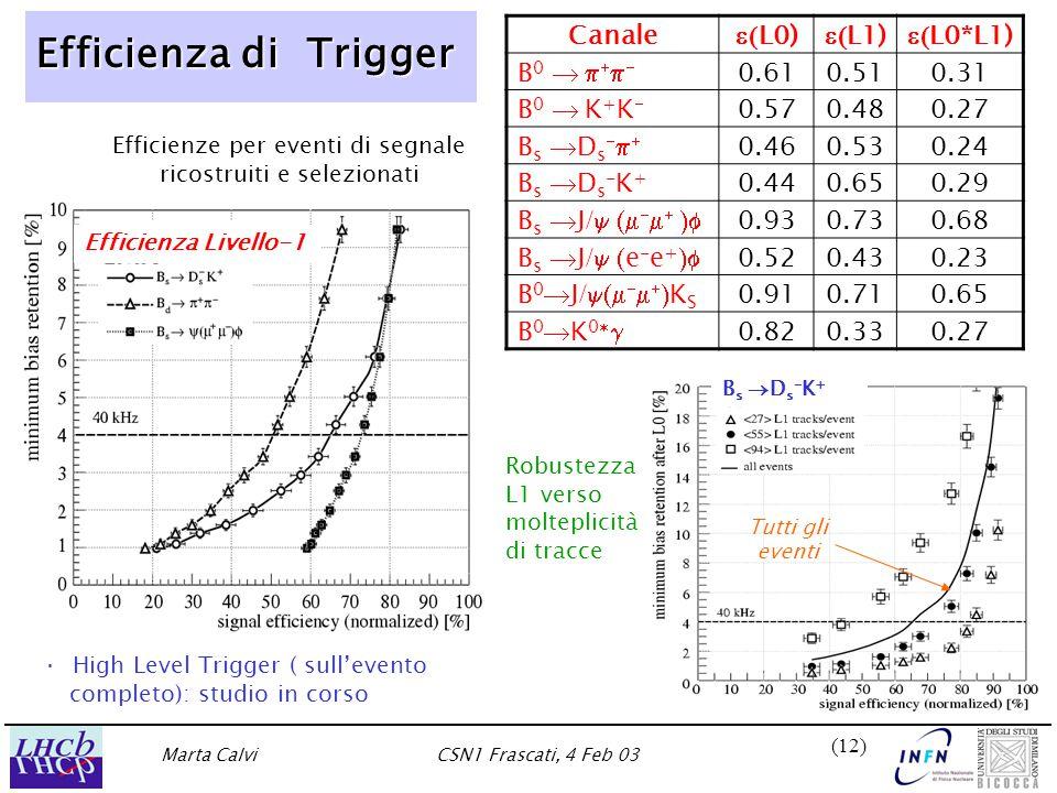 Marta CalviCSN1 Frascati, 4 Feb 03 (12) Efficienza di Trigger Canale  L0)  L1)  L0*L1) B0  B0   0.610.510.31 B0  K+KB0  K+K 0.570.480.27 Bs DsBs Ds 0.460.530.24 Bs Ds-K+Bs Ds-K+ 0.440.650.29 B s  J /      0.930.730.68 B s  J /  e - e +  0.520.430.23 B 0  J /      K S 0.910.710.65 B 0  K 0   0.820.330.27 Robustezza L1 verso molteplicità di tracce Efficienze per eventi di segnale ricostruiti e selezionati Tutti gli eventi Bs Ds-K+Bs Ds-K+ Efficienza Livello-1 · High Level Trigger ( sull'evento completo): studio in corso