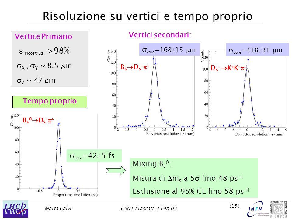 Marta CalviCSN1 Frascati, 4 Feb 03 (15) Risoluzione su vertici e tempo proprio Vertice Primario  ricostruz   >98%  X  Y ~ 8.5  m  Z ~ 47  m Vertici secondari: Mixing B s 0 : Misura di  m s a 5  fino 48 ps -1 Esclusione al 95% CL fino 58 ps -1 Bs0Ds-Bs0Ds- BsDsBsDs DsKKDsKK Tempo proprio  core =42  5 fs  core =418  31  m  core =168  15  m