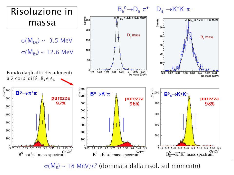 Marta CalviCSN1 Frascati, 4 Feb 03 (16) Risoluzione in massa B s 0  D s     D s   K + K    B0B0 Fondo dagli altri decadimenti a 2 corpi di B 0, B s e  b B0KB0K B0sB0s  M B ) ~ 18 MeV/c 2 (dominata dalla risol.