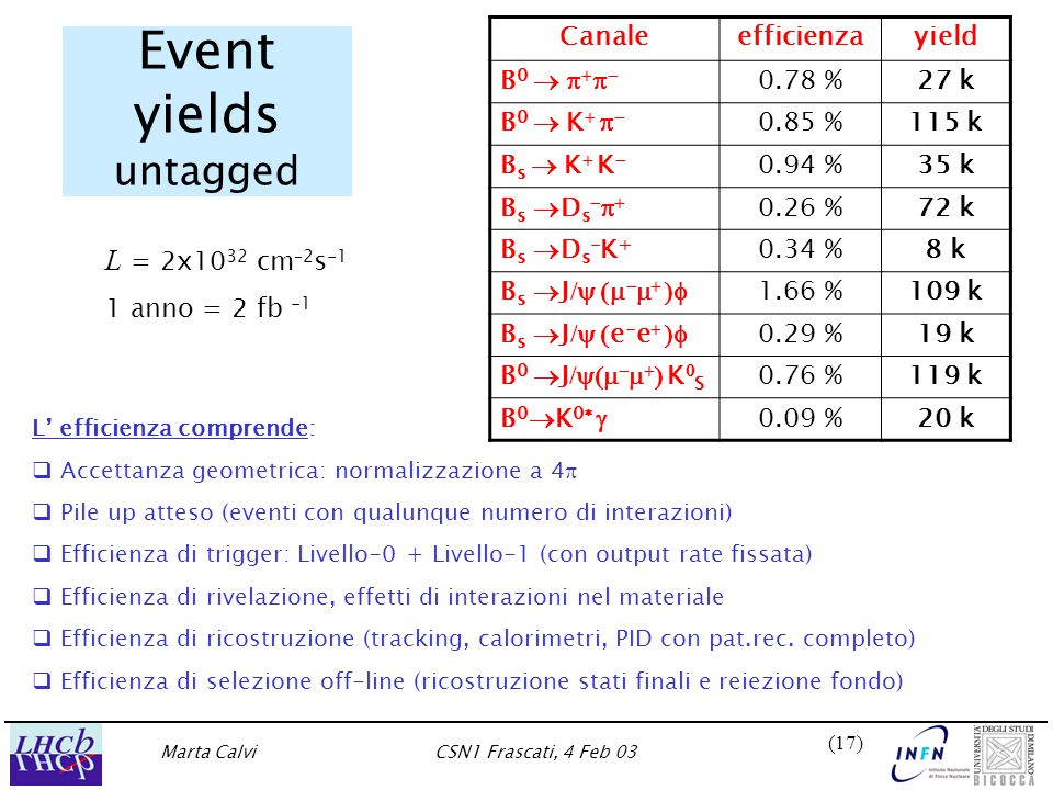 Marta CalviCSN1 Frascati, 4 Feb 03 (17) Event yields untagged Canaleefficienzayield B0  B0   0.78 %27 k B 0  K    0.85 %115 k B s  K  K  0.94 %35 k Bs DsBs Ds 0.26 %72 k Bs Ds-K+Bs Ds-K+ 0.34 %8 k B s  J /      1.66 %109 k B s  J /  e - e   0.29 %19 k B 0  J /      K  S 0.76 %119 k B 0  K 0   0.09 %20 k L' efficienza comprende:   Accettanza geometrica: normalizzazione a 4    Pile up atteso (eventi con qualunque numero di interazioni)   Efficienza di trigger: Livello-0 + Livello-1 (con output rate fissata)   Efficienza di rivelazione, effetti di interazioni nel materiale   Efficienza di ricostruzione (tracking, calorimetri, PID con pat.rec.