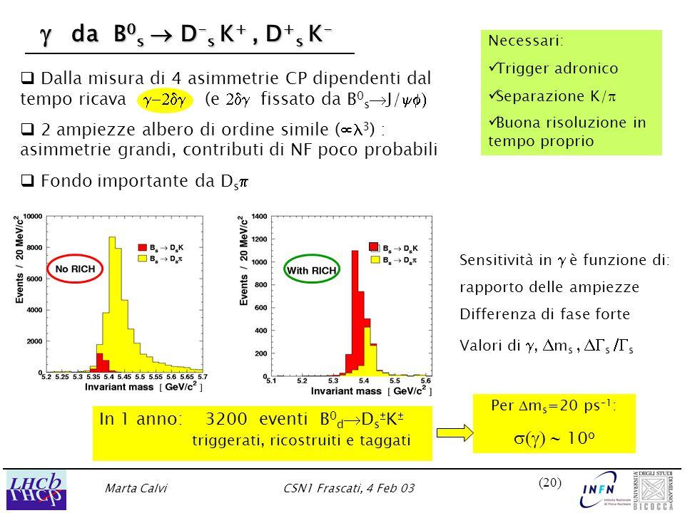 Marta CalviCSN1 Frascati, 4 Feb 03 (20)   Dalla misura di 4 asimmetrie CP dipendenti dal tempo ricava  (e  fissato da B 0 s  J/    2 ampiezze albero di ordine simile (  3 ) : asimmetrie grandi, contributi di NF poco probabili   Fondo importante da D s   da B 0 s  D - s K +, D + s K -  da B 0 s  D - s K +, D + s K - Necessari: Trigger adronico Separazione K/  Buona risoluzione in tempo proprio Sensitività in  è funzione di: rapporto delle ampiezze Differenza di fase forte Valori di ,  m s  s  s Per  m s =20 ps –1 :  10 o In 1 anno: 3200 eventi B 0 d  D s  K  triggerati, ricostruiti e taggati