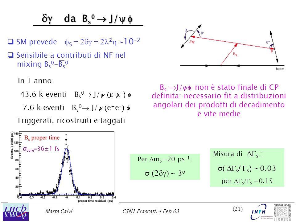 Marta CalviCSN1 Frascati, 4 Feb 03 (21)  da B s   J/   da B s   J/    SM prevede  S    10 -2   Sensibile a contributi di NF nel mixing B s 0 -B s 0 In 1 anno: 43.6 k eventi B s 0  J/      7.6 k eventi B s 0  J/  e + e    Triggerati, ricostruiti e taggati Misura di  s :   s  s  0.03 per  s  s =0.15 B s  J/  non è stato finale di CP definita: necessario fit a distribuzioni angolari dei prodotti di decadimento e vite medie Per  m s =20 ps –1 :  3 o  core  36±1 fs