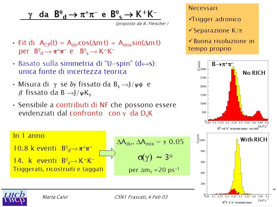 Marta CalviCSN1 Frascati, 4 Feb 03 (22)  da B 0 d        e B 0 s  K + K    da B 0 d        e B 0 s  K + K   (proposto da R.