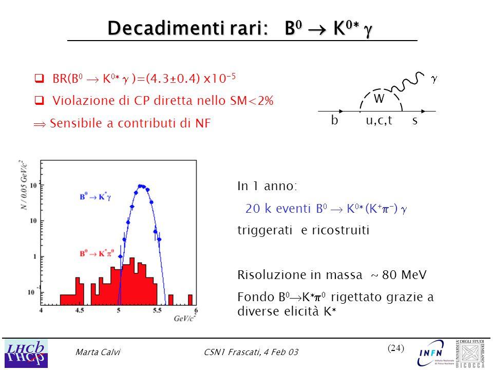Marta CalviCSN1 Frascati, 4 Feb 03 (24) Decadimenti rari:  B   K     BR(B   K   )=(4.3  0.4) x10  5   Violazione di CP diretta nello