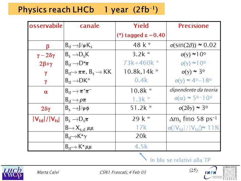 Marta CalviCSN1 Frascati, 4 Feb 03 (25) Physics reach LHCb 1 year (2fb –1 ) osservabilecanaleYield (*) tagged   =0.40 Precisione   Bd J/KsBd J/Ks 48 k *  sin  0.02    B s  D s K B d  D   B d  , B s  KK B d  DK* 3.2k * 73k+460k * 10.8k,14k * 0.4k  10 o  3 o  4 o -18 o  B d      B d   10.8k * 1.3k * dipendente da teoria  5 o – 10 o  B s  J /  51.2k *  3 o |V td |/|V ts  B s  D s  B  X s,d  29 k * 17k  m s fino 58 ps   |V td |/|V ts  11% B d  K   20k B d  K   4.5k In blu se relativi alla TP