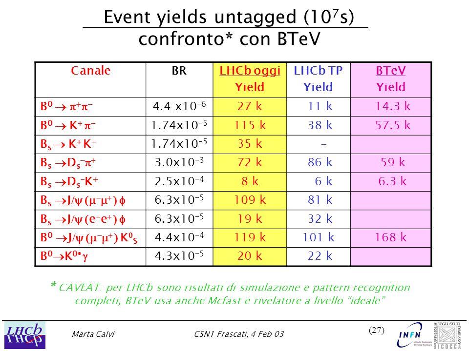 Marta CalviCSN1 Frascati, 4 Feb 03 (27) Event yields untagged (10 7 s) confronto* con BTeV CanaleBRLHCb oggi Yield LHCb TP Yield BTeV Yield B0  B0   4.4 x10  6 27 k 11 k 14.3 k B 0  K    1.74x10  5 115 k 38 k 57.5 k B s  K  K  1.74x10  5 35 k - Bs DsBs Ds 3.0x10  3 72 k 86 k 59 k Bs Ds-K+Bs Ds-K+ 2.5x10  4 8 k 6 k 6.3 k B s  J /      6.3x10  5 109 k 81 k B s  J /  e - e   6.3x10  5 19 k 32 k B 0  J /      K  S 4.4x10  4 119 k101 k168 k B 0  K 0   4.3x10  5 20 k 22 k * CAVEAT: per LHCb sono risultati di simulazione e pattern recognition completi, BTeV usa anche Mcfast e rivelatore a livello ideale