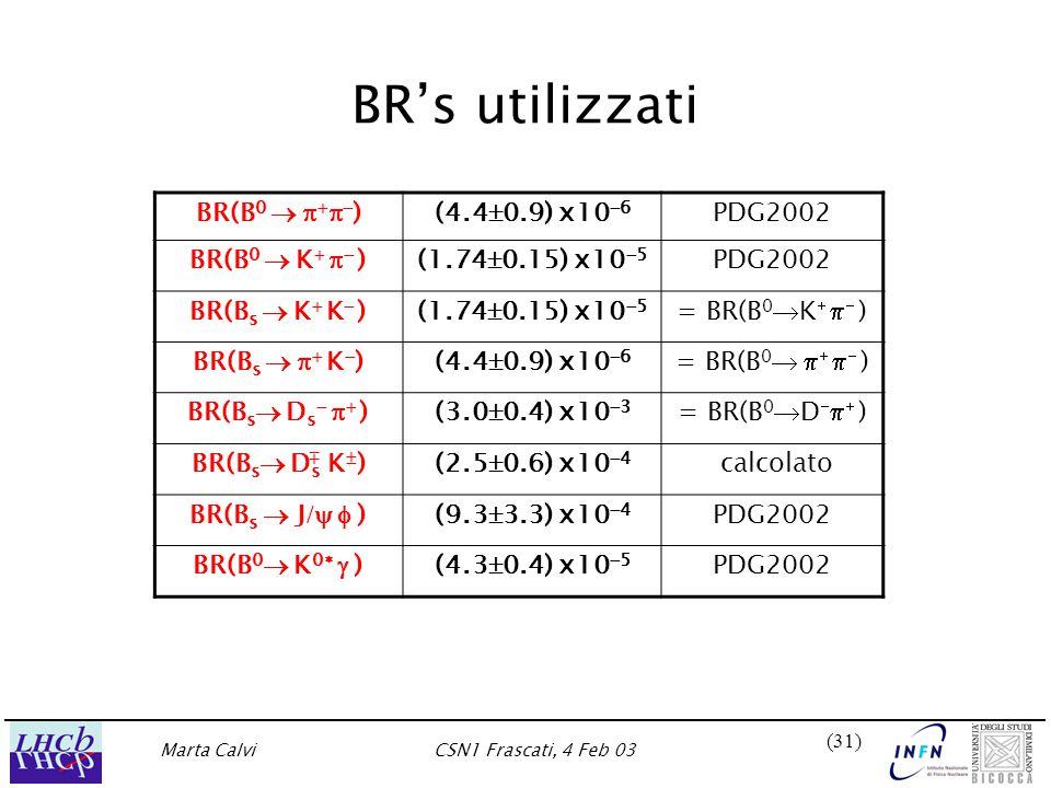 Marta CalviCSN1 Frascati, 4 Feb 03 (31) BR's utilizzati BR(B 0      )(4.4  0.9) x10  6 PDG2002 BR(B 0  K    )(1.74  0.15) x10  5 PDG2002 BR(B s  K  K  )(1.74  0.15) x10  5 = BR(B 0  K    ) BR(B s    K  )(4.4  0.9) x10  6 = BR(B 0      ) BR(B s  D s    )(3.0  0.4) x10  3 = BR(B 0  D    ) BR(B s  D s K  )(2.5  0.6) x10  4 calcolato BR(B s  J /  )(9.3  3.3) x10  4 PDG2002 BR(B 0  K 0   )(4.3  0.4) x10  5 PDG2002 