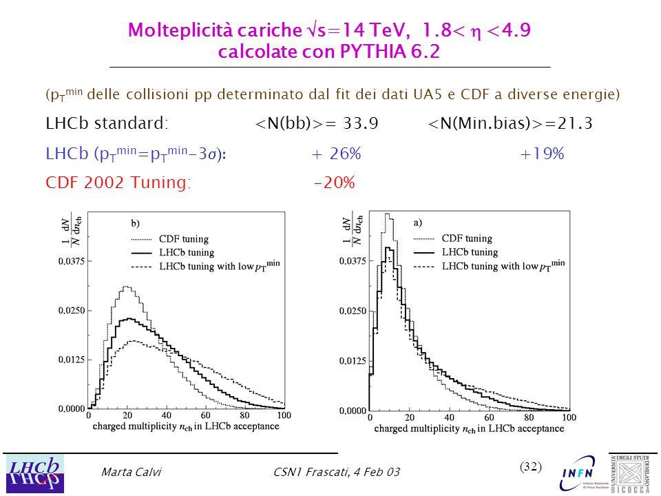 Marta CalviCSN1 Frascati, 4 Feb 03 (32) Molteplicità cariche  s=14 TeV, 1.8<  <4.9 calcolate con PYTHIA 6.2 (p T min delle collisioni pp determinato dal fit dei dati UA5 e CDF a diverse energie) LHCb standard: = 33.9 =21.3 LHCb (p T min =p T min -3  + 26% +19% CDF 2002 Tuning: -20%