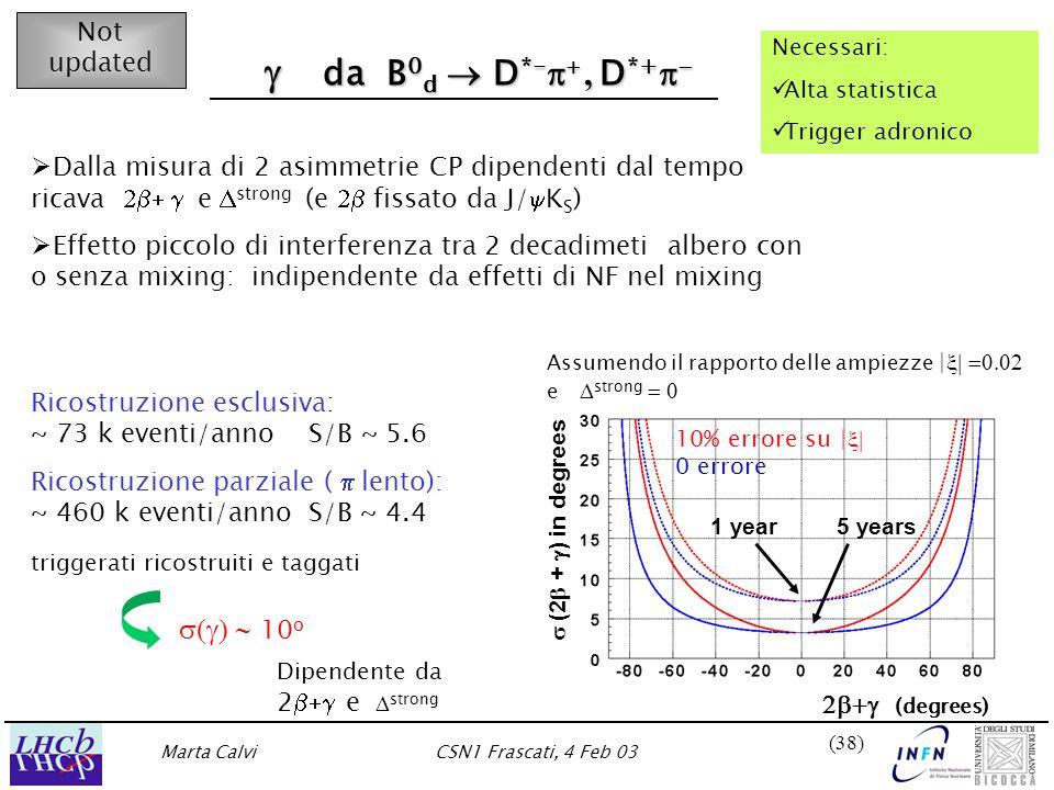 Marta CalviCSN1 Frascati, 4 Feb 03 (38)  (2  +  ) in degrees 1 year5 years  da B 0 d  D *-  , D *+    da B 0 d  D *-  , D *+     Dalla misura di 2 asimmetrie CP dipendenti dal tempo ricava  e  strong (e  fissato da J/  K S )   Effetto piccolo di interferenza tra 2 decadimeti albero con o senza mixing: indipendente da effetti di NF nel mixing Ricostruzione esclusiva: ~ 73 k eventi/anno S/B ~ 5.6 Ricostruzione parziale (  lento): ~ 460 k eventi/anno S/B ~ 4.4 triggerati ricostruiti e taggati  10 o Necessari: Alta statistica Trigger adronico 10% errore su |  0 errore Assumendo il rapporto delle ampiezze |  e  strong  Not updated Dipendente da 2  e   strong   (degrees)