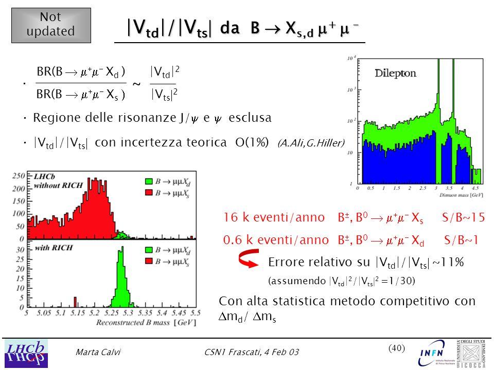 Marta CalviCSN1 Frascati, 4 Feb 03 (40) |V td |/|V ts  da B  X s,d  +  - Not updated BR(B      X d ) |V td | 2  BR(B      X s  |V ts  2 · Regione delle risonanze J/  e  esclusa · |V td |/|V ts  con incertezza teorica O(1%) (A.Ali,G.Hiller) 16 k eventi/anno B , B 0      X s S/B~15 0.6 k eventi/anno B , B 0      X d S/B~1 Errore relativo su |V td |/|V ts  ~11% (assumendo |V td | 2 /|V ts  2  =1/30) Con alta statistica metodo competitivo con  m d /  m s ~ ·