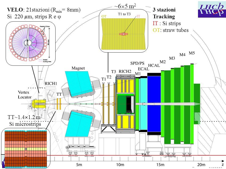 Marta CalviCSN1 Frascati, 4 Feb 03 (6)(6) VELO: 21stazioni (R min = 8mm) Si 220  m, strips R e φ TT~1.4  1.2 m 2 Si microstrips ~6  5 m 2 3 stazioni Tracking IT : Si strips OT: straw tubes