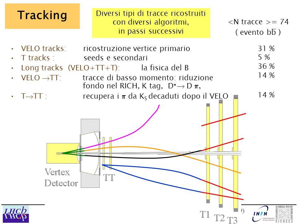 Marta CalviCSN1 Frascati, 4 Feb 03 (9)(9) = 74 ( evento bb ) Tracking Diversi tipi di tracce ricostruiti con diversi algoritmi, in passi successivi T  TT : recupera i  da K S decaduti dopo il VELO Long tracks (VELO+TT+T): la fisica del B VELO  TT: tracce di basso momento: riduzione fondo nel RICH, K tag, D   D  VELO tracks: ricostruzione vertice primario T tracks : seeds e secondari 31 % 5 % 36 % 14 % 14 %