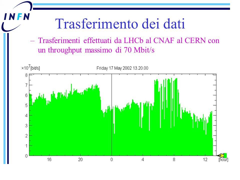 Trasferimento dei dati –Trasferimenti effettuati da LHCb al CNAF al CERN con un throughput massimo di 70 Mbit/s