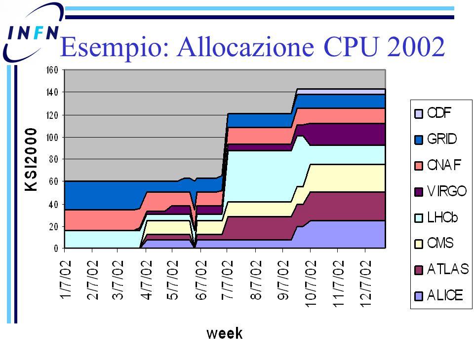Esempio: Allocazione CPU 2002