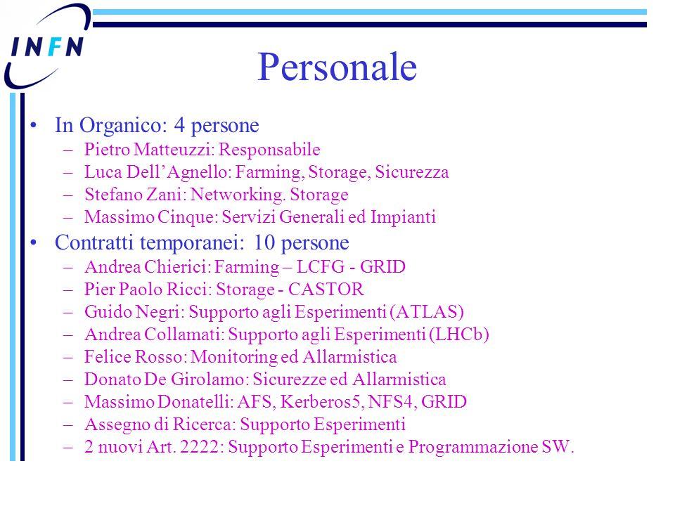 Personale In Organico: 4 persone –Pietro Matteuzzi: Responsabile –Luca Dell'Agnello: Farming, Storage, Sicurezza –Stefano Zani: Networking. Storage –M