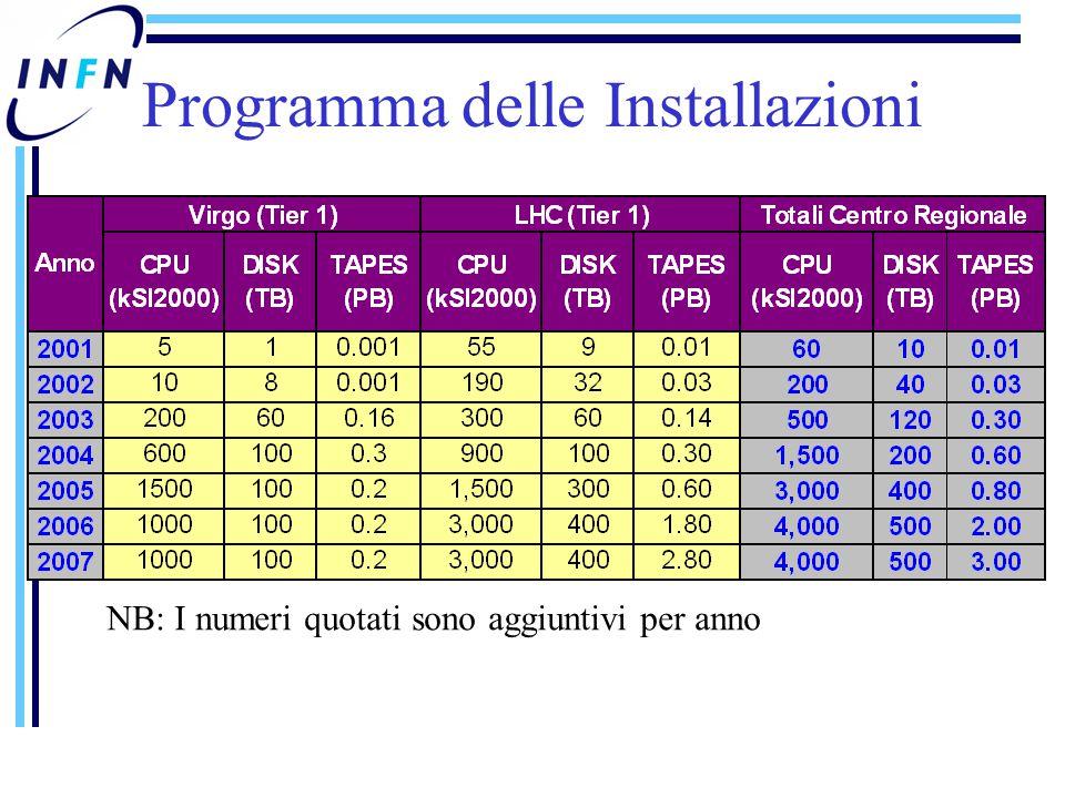 Programma delle Installazioni NB: I numeri quotati sono aggiuntivi per anno