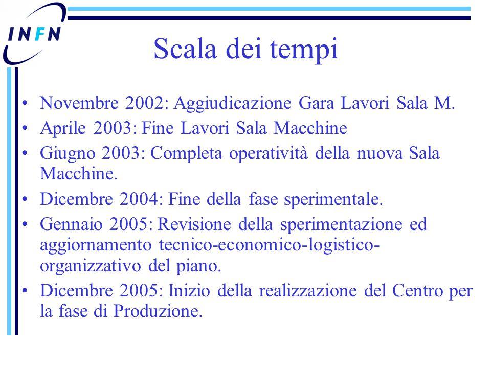Scala dei tempi Novembre 2002: Aggiudicazione Gara Lavori Sala M. Aprile 2003: Fine Lavori Sala Macchine Giugno 2003: Completa operatività della nuova