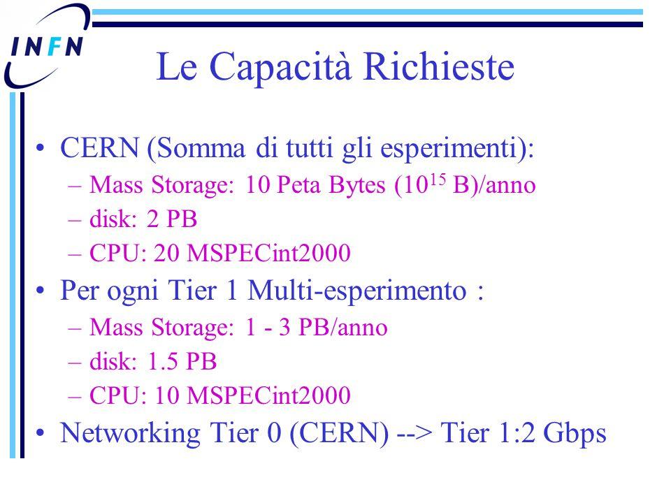 Le Capacità Richieste CERN (Somma di tutti gli esperimenti): –Mass Storage: 10 Peta Bytes (10 15 B)/anno –disk: 2 PB –CPU: 20 MSPECint2000 Per ogni Tier 1 Multi-esperimento : –Mass Storage: 1 - 3 PB/anno –disk: 1.5 PB –CPU: 10 MSPECint2000 Networking Tier 0 (CERN) --> Tier 1:2 Gbps