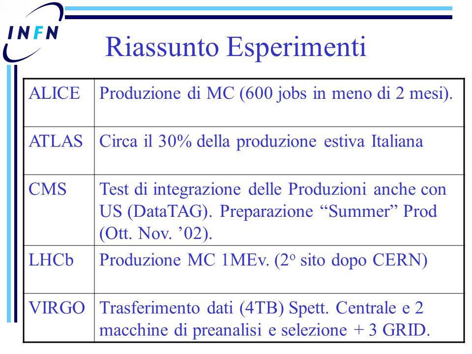 Riassunto Esperimenti ALICEProduzione di MC (600 jobs in meno di 2 mesi). ATLASCirca il 30% della produzione estiva Italiana CMSTest di integrazione d