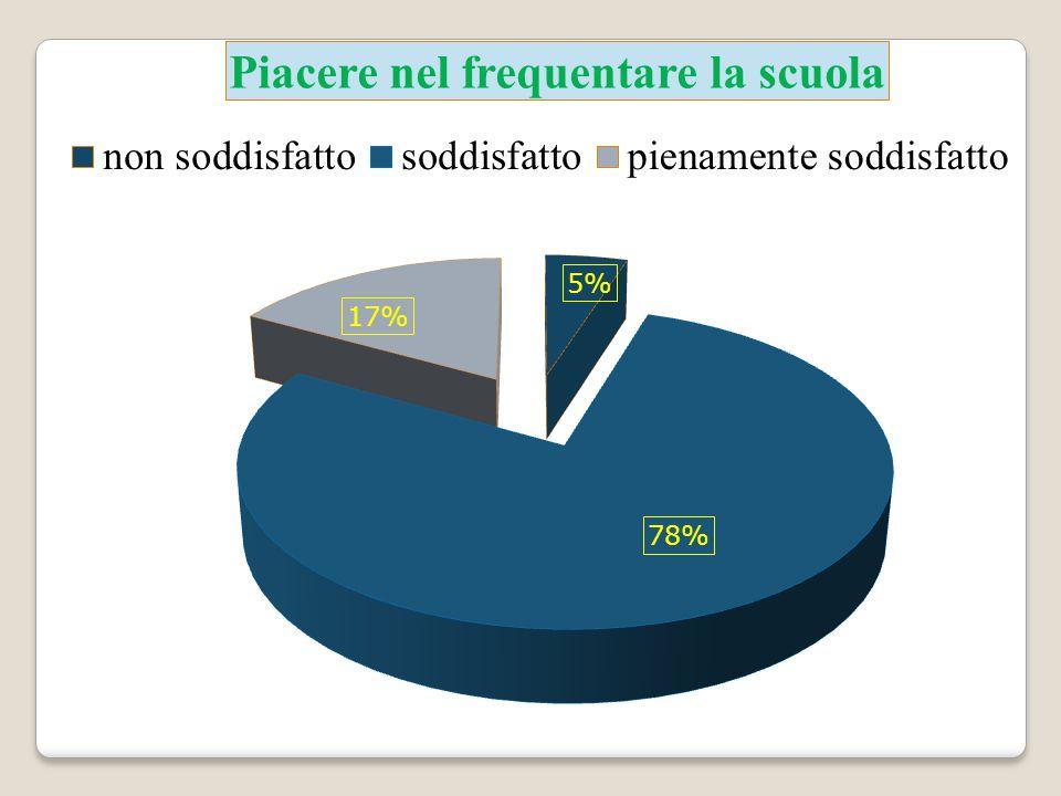 SCUOLA SECONDARIA STATALE di PRIMO GRADO D.ALIGHIERI Via A.