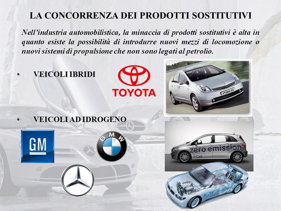 LA CONCORRENZA DEI PRODOTTI SOSTITUTIVI Nell'industria automobilistica, la minaccia di prodotti sostitutivi è alta in quanto esiste la possibilità di