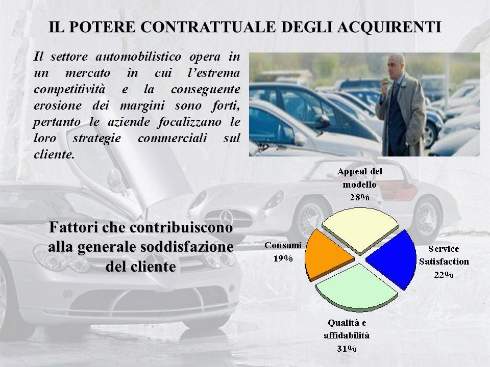 IL POTERE CONTRATTUALE DEGLI ACQUIRENTI Il settore automobilistico opera in un mercato in cui l'estrema competitività e la conseguente erosione dei ma