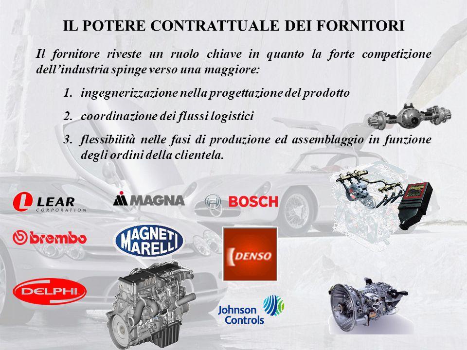 IL POTERE CONTRATTUALE DEI FORNITORI Il fornitore riveste un ruolo chiave in quanto la forte competizione dell'industria spinge verso una maggiore: 1.