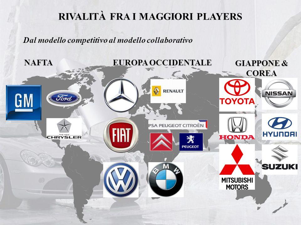 RIVALITÀ FRA I MAGGIORI PLAYERS GIAPPONE & COREA EUROPA OCCIDENTALE NAFTA Dal modello competitivo al modello collaborativo