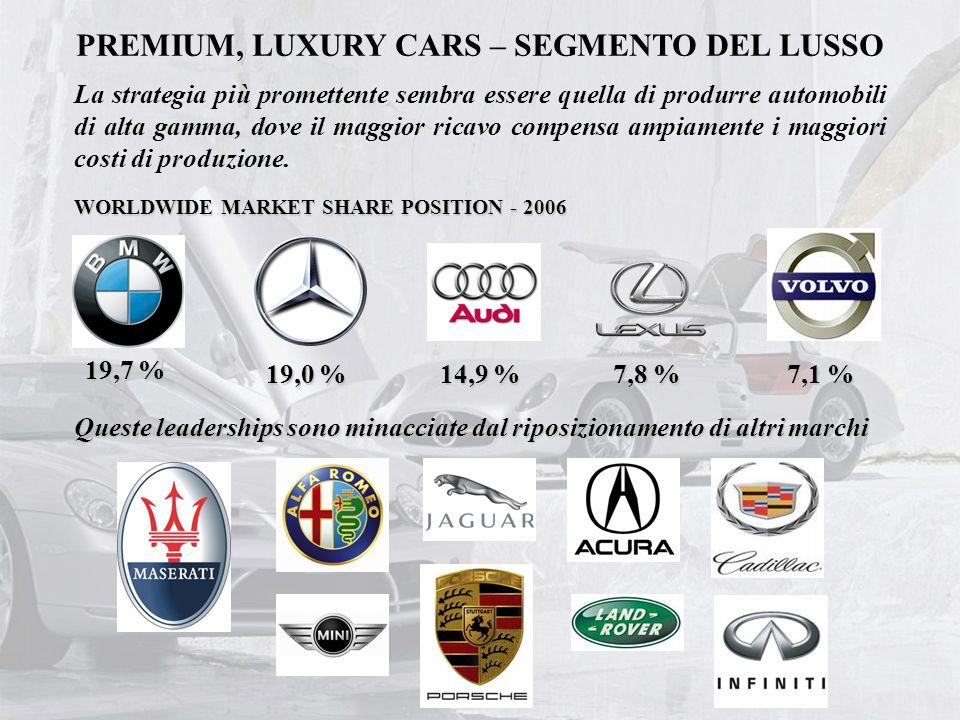 PREMIUM, LUXURY CARS – SEGMENTO DEL LUSSO La strategia più promettente sembra essere quella di produrre automobili di alta gamma, dove il maggior rica