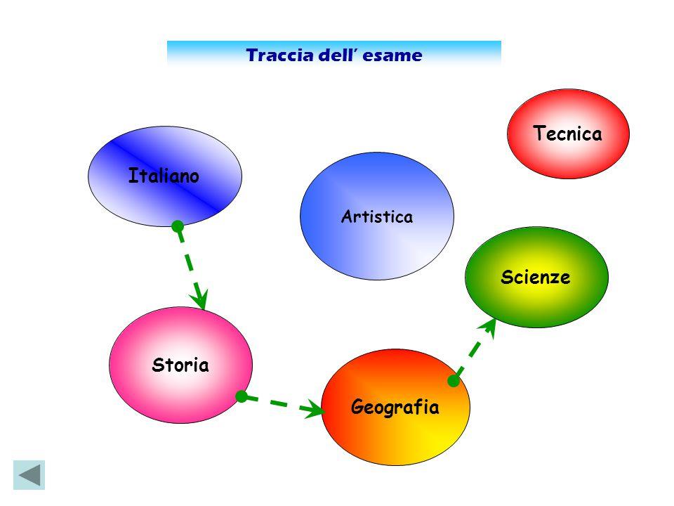 Traccia dell' esame Italiano Geografia Storia Scienze Tecnica Artistica