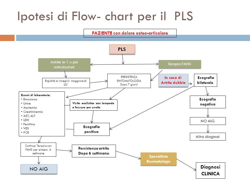 Ipotesi di Flow- chart per il PLS PAZIENTE con dolore osteo-articolare PLS Artrite in 1 o più articolazioni Terapia FANS PERSISTENZA SINTOMATOLOGIA Dopo 7 giorni Rigidità al risveglio maggiore di 30' Esami di laboratorio: Emocromo Urine Azotemia Creatininemia AST, ALT LDH Ferritina VES PCR Visita oculistica con lampada a fessura per uveite Continua Terapia con FANS per almeno 4 settimane NO AIG Ecografia bilaterale Ecografia negativa NO AIG Altra diagnosi In caso di Artrite dubbia Ecografia positiva Persistenza artrite Dopo 6 settimane Specialista Reumatologo Diagnosi CLINICA