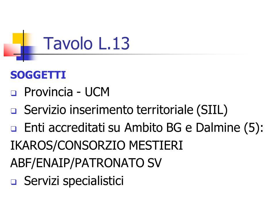 Tavolo L.13 SOGGETTI  Provincia - UCM  Servizio inserimento territoriale (SIIL)  Enti accreditati su Ambito BG e Dalmine (5): IKAROS/CONSORZIO MESTIERI ABF/ENAIP/PATRONATO SV  Servizi specialistici